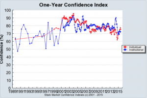 Robert Shiller One Year Confidence Index US