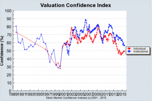 Robert Shiller Valutation Confidence Index US