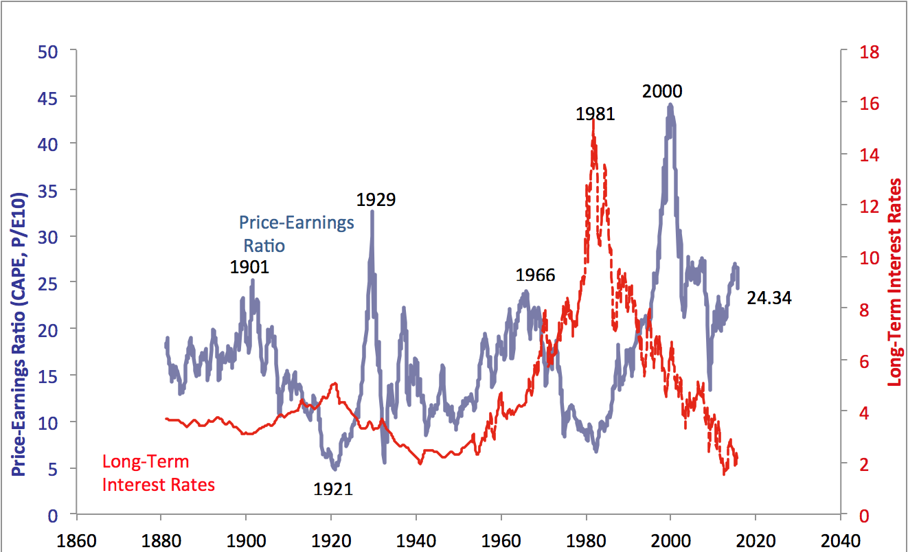 Is the stock market overvalued? Several Shiller indicators are flashing red