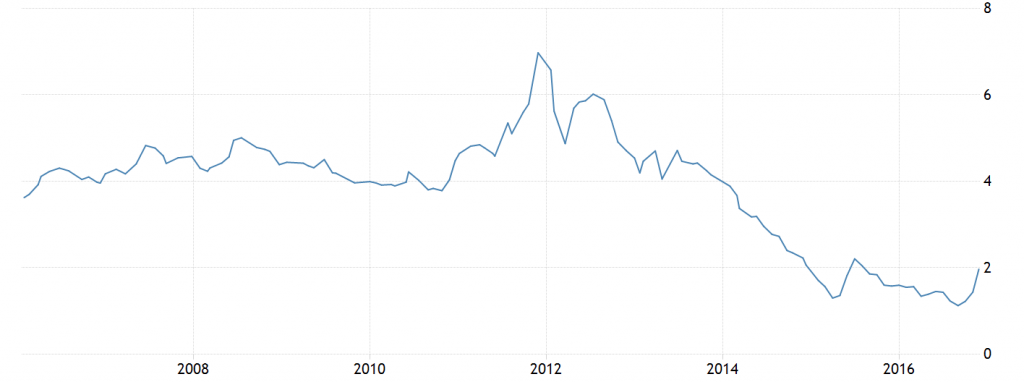 italian-bonds-10y