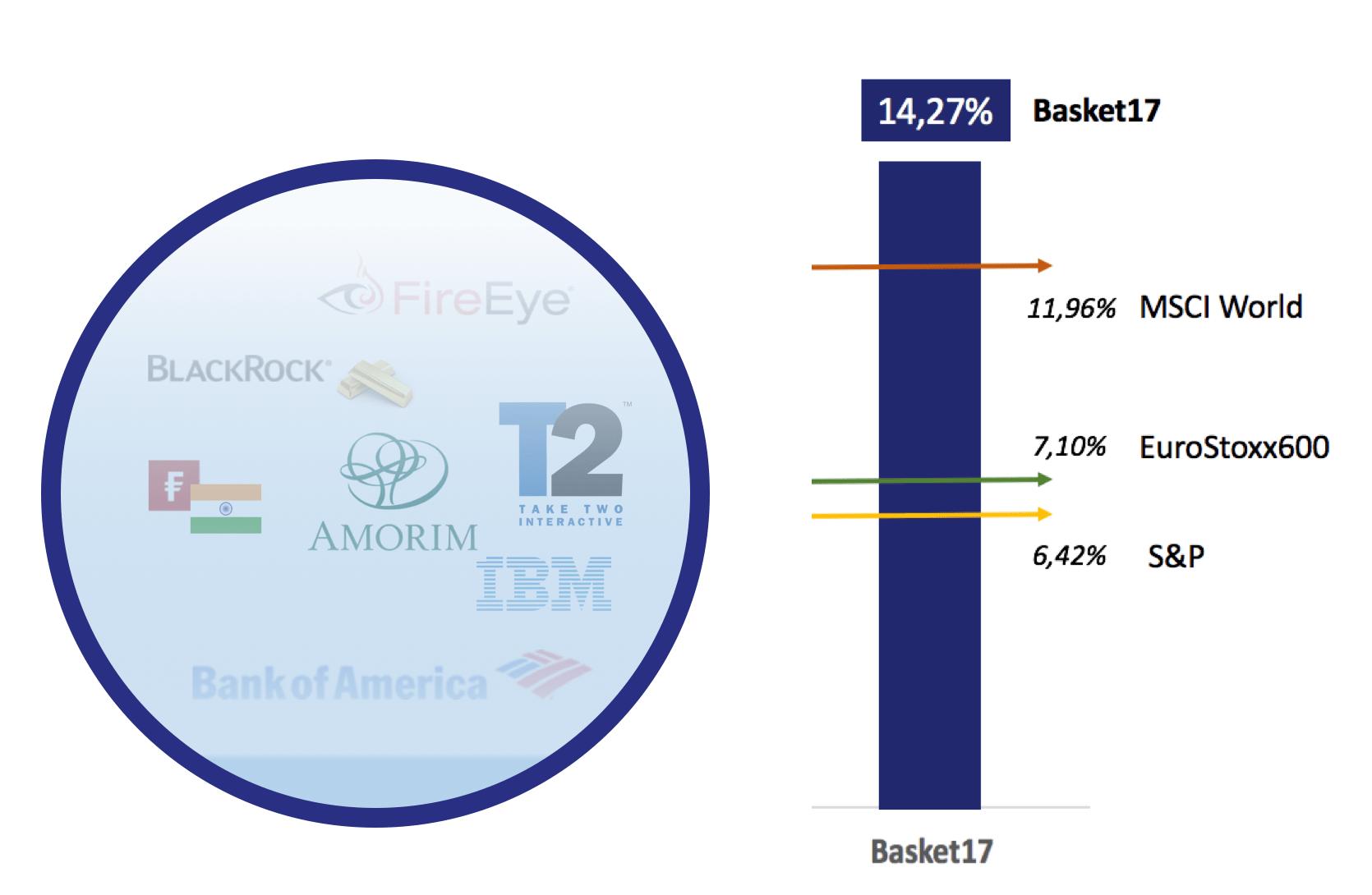 Ygrids portfolio report 01/01 - 05/05 (+14,27%)